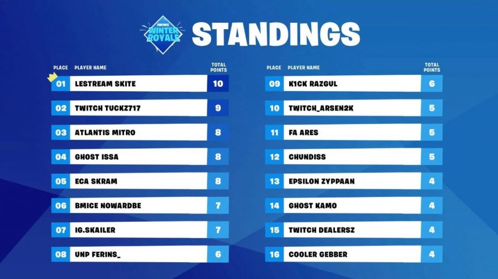 Resultados de la final europea del Fortnite Winter Royale